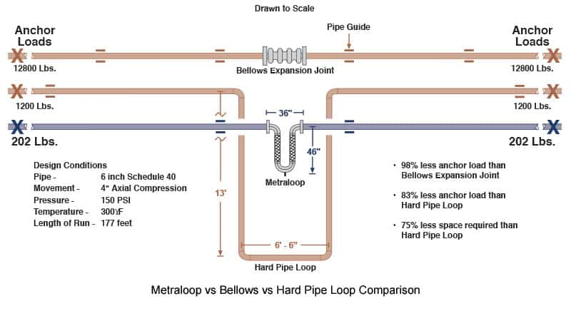 Comparison of Metraloop Metal Expansion Joint to Hard Pipe Loops